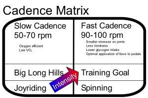 Cadence Matrix
